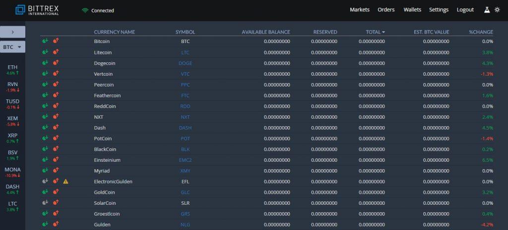 Обзор торговой площадки Bittrex — анализ и отзывы пользователей биржи