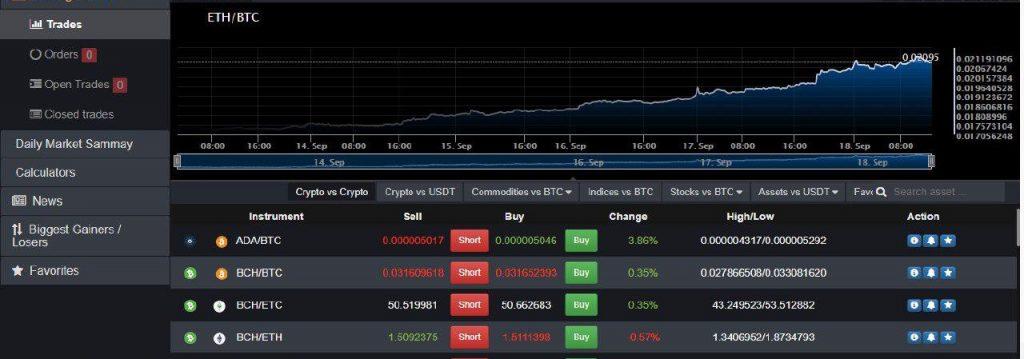 CDLConline24(cdlconline24). Полный обзор и отзывы о бирже криптовалют