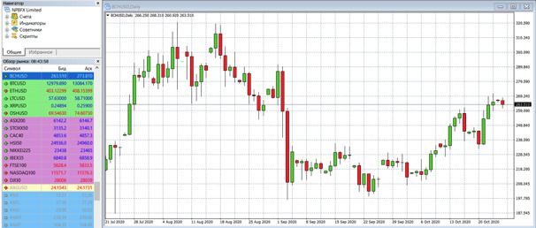 Торговая стратегия «скальпинг» по стакану криптовалютами